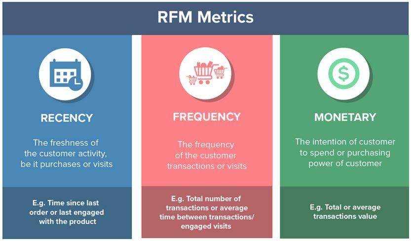 RFM_pillar