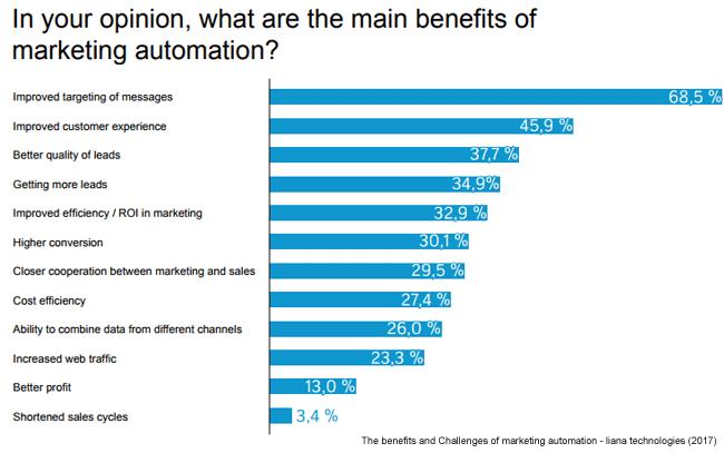 benefits-marketing-automation-mmone