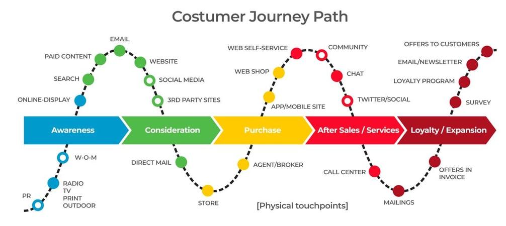 customerjourney_mmone