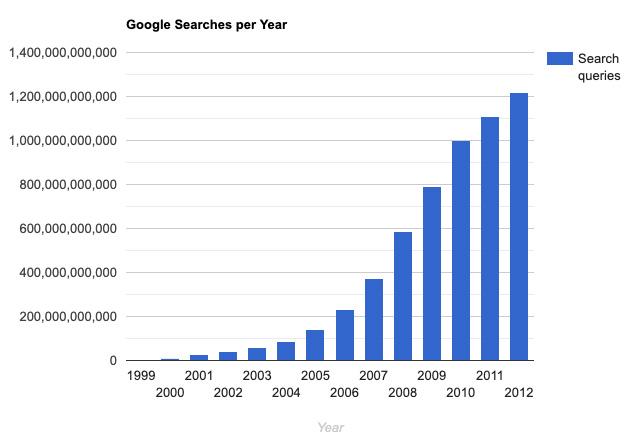 google-searches-per-year